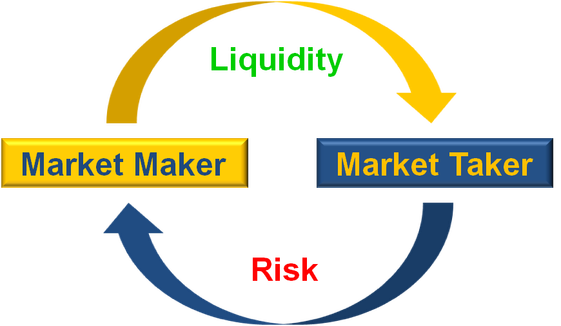 /the-concept-of-liquidity-explained-by-the-ceo-of-a-cryptocurrency-exchange-2e0052b24d9d feature image