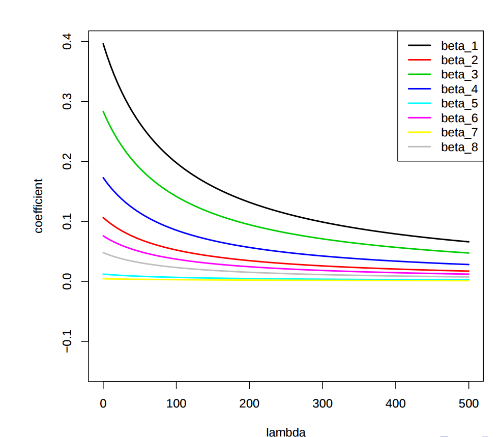 Practical machine learning: Ridge Regression vs  Lasso - By