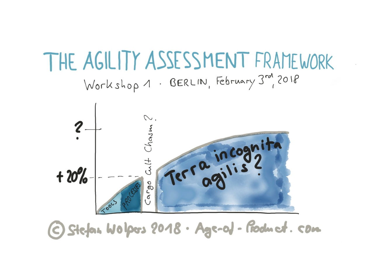 How to Measure Agility of Organizations and Teams - By