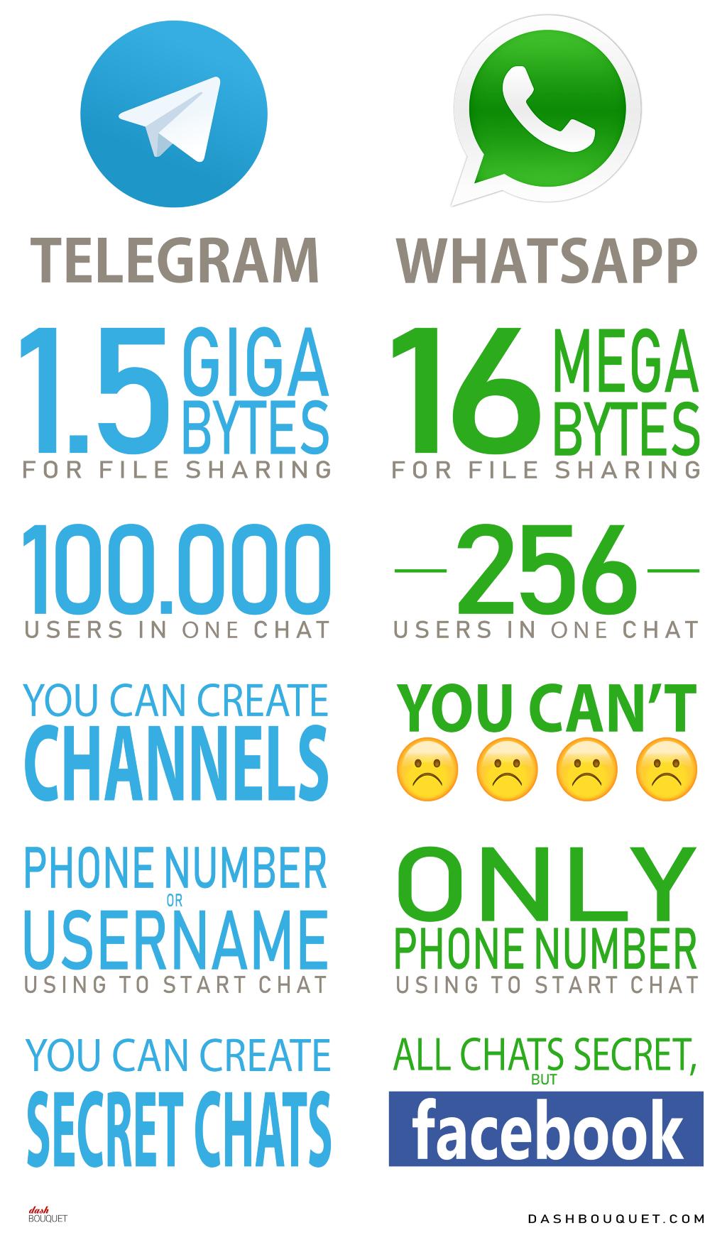 WhatsApp vs Telegram — Messengers Fight - By DashBouquet