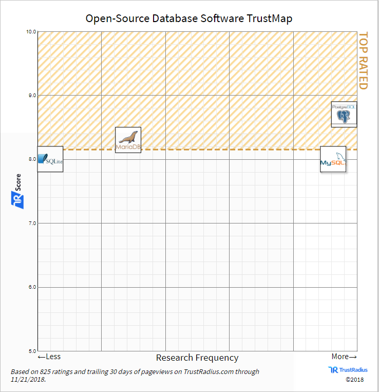 How to Use Open Source Software: Features, Main Software