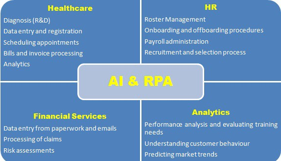 Robotic Process Automation & Artificial Intelligence - By