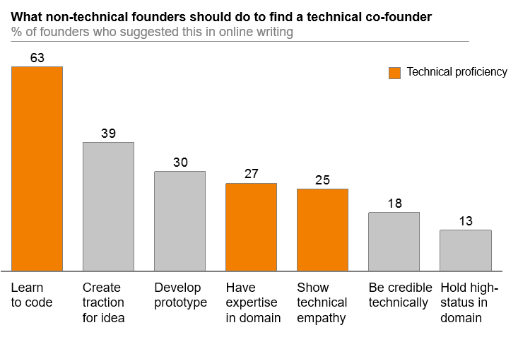Graph showing the importance of technical proficiency when seeking a technical cofounder