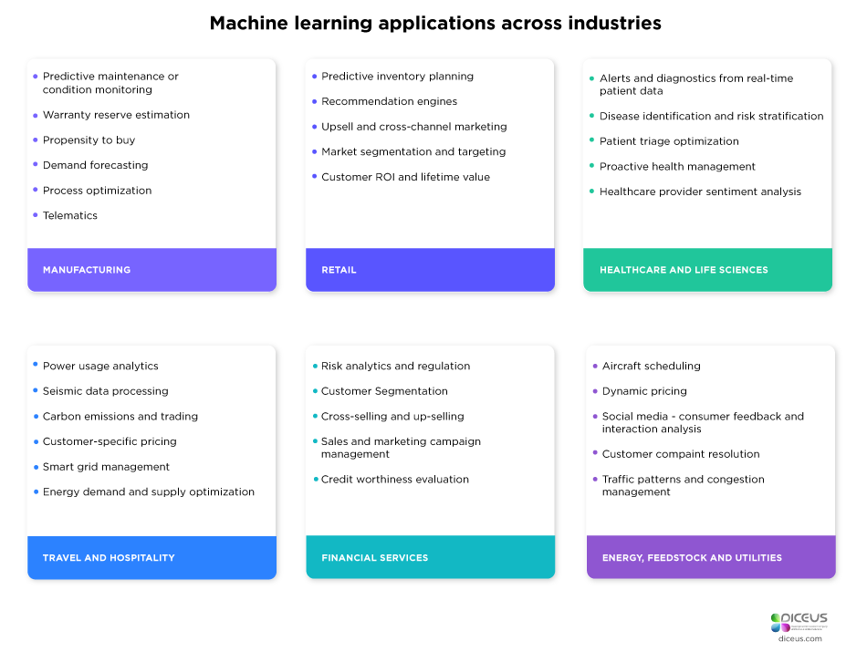 /benefits-of-machine-learning-for-your-business-624c7297a3af feature image