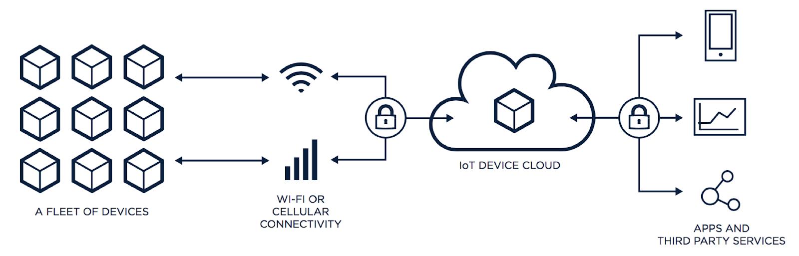 How to Choose the Right IoT Platform: The Ultimate Checklist - By