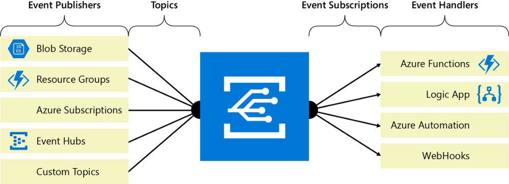 Azure Services for Developers: Which to Choose When - By