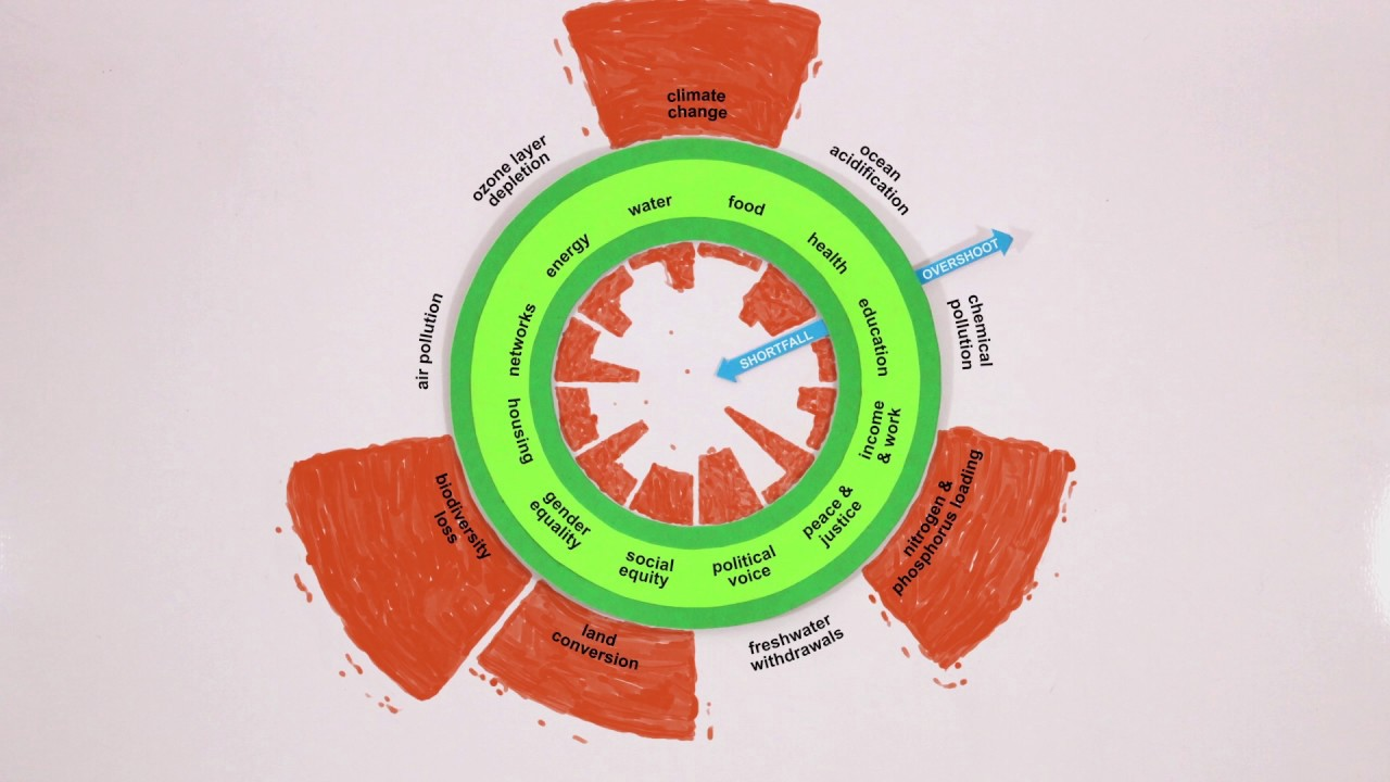 /doughnut-economics-the-best-alternative-for-a-sustainable-future-898110323d71 feature image