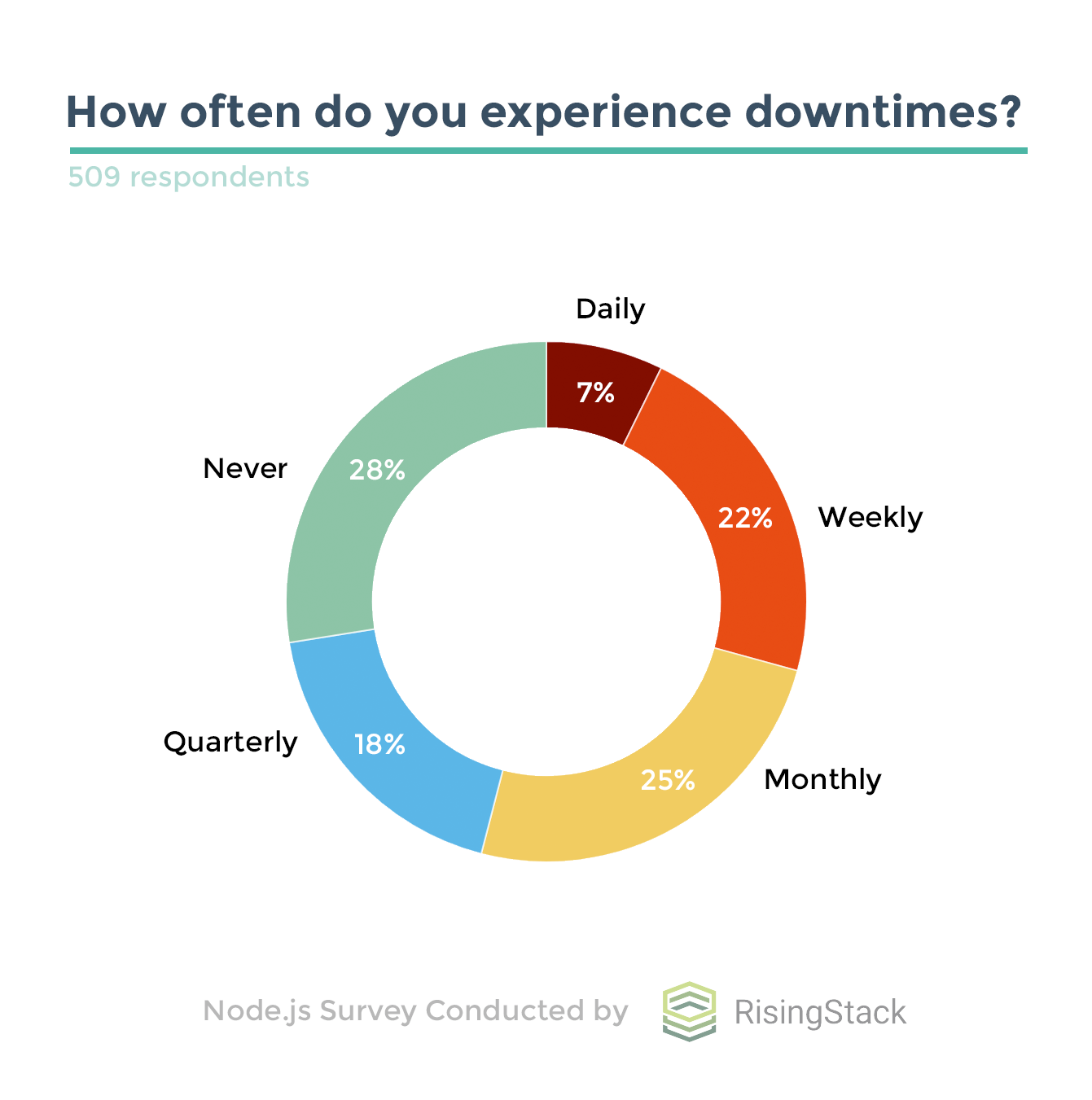 /survey-node-js-developers-struggle-with-debugging-downtimes-4c901f1ed8f4 feature image
