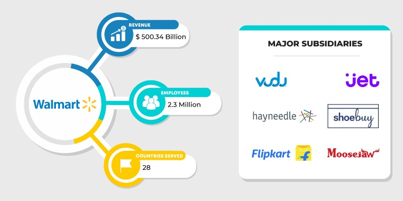 The World's Five Largest eCommerce Companies - By