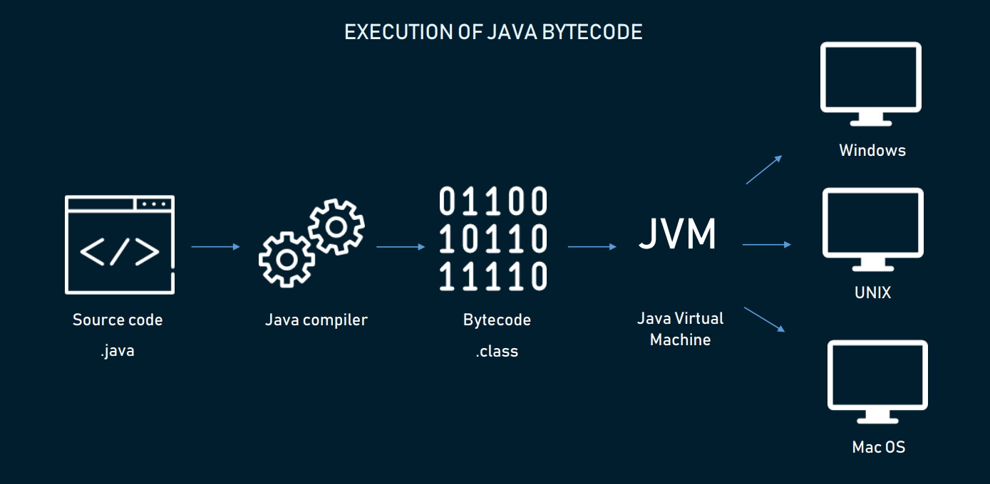 The Good and the Bad of Java Programming - By
