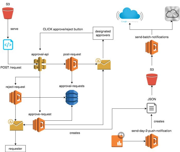 /yubls-road-to-serverless-part-4-building-a-scalable-push-notification-system-62b38924ed61 feature image