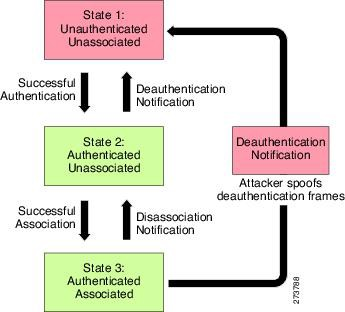 Deauthentication attack and other 'wifi hacks' using an