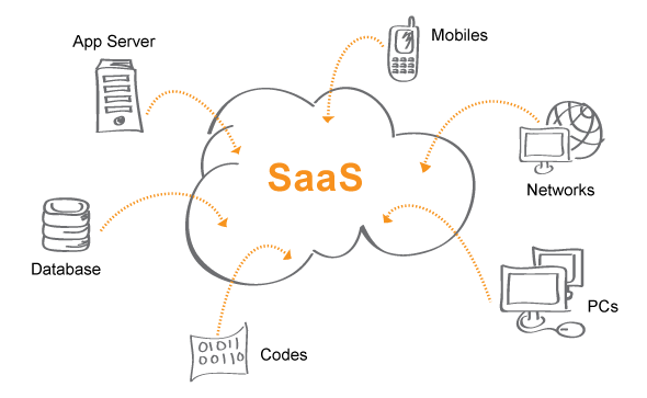 Image result for saas software