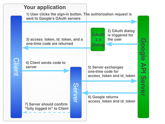 Implementing OAuth 0 using Google Sign-in for a DIY Secure Smart