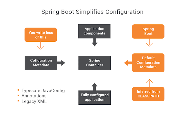 Top 5 Online Courses to Learn Spring Boot in 2019 - By Javin Paul
