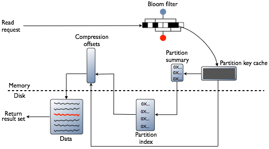 Apache Cassandra — The minimum internals you need to know - By