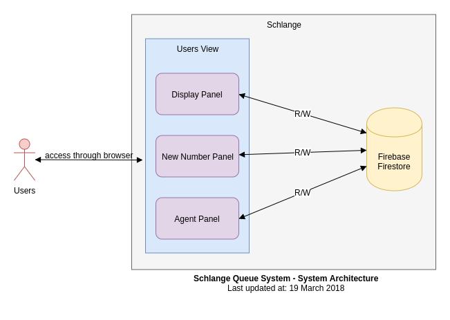 Building a Serverless Vuejs App with Firebase Firestore - By