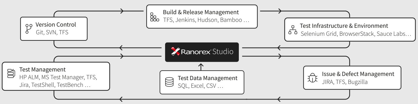 The Good and the Bad of Ranorex GUI Test Automation Tool - By
