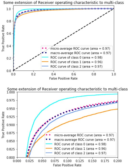 Simple guide on how to generate ROC plot for Keras classifier - By
