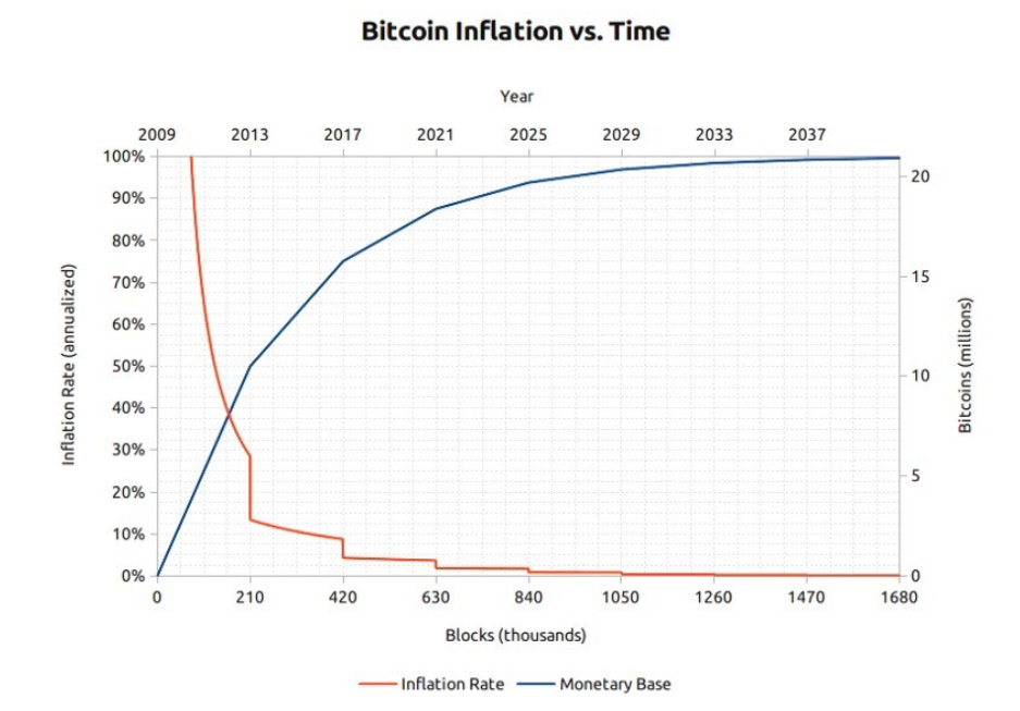 /why-bitcoin-why-sooner-rather-than-later-e44aa5373479 feature image