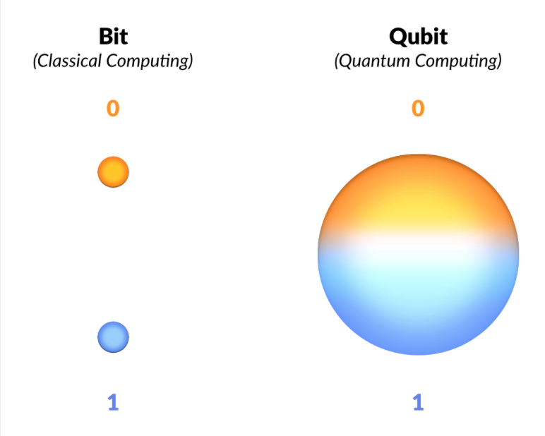 A Brief Introduction to Quantum Computing - By