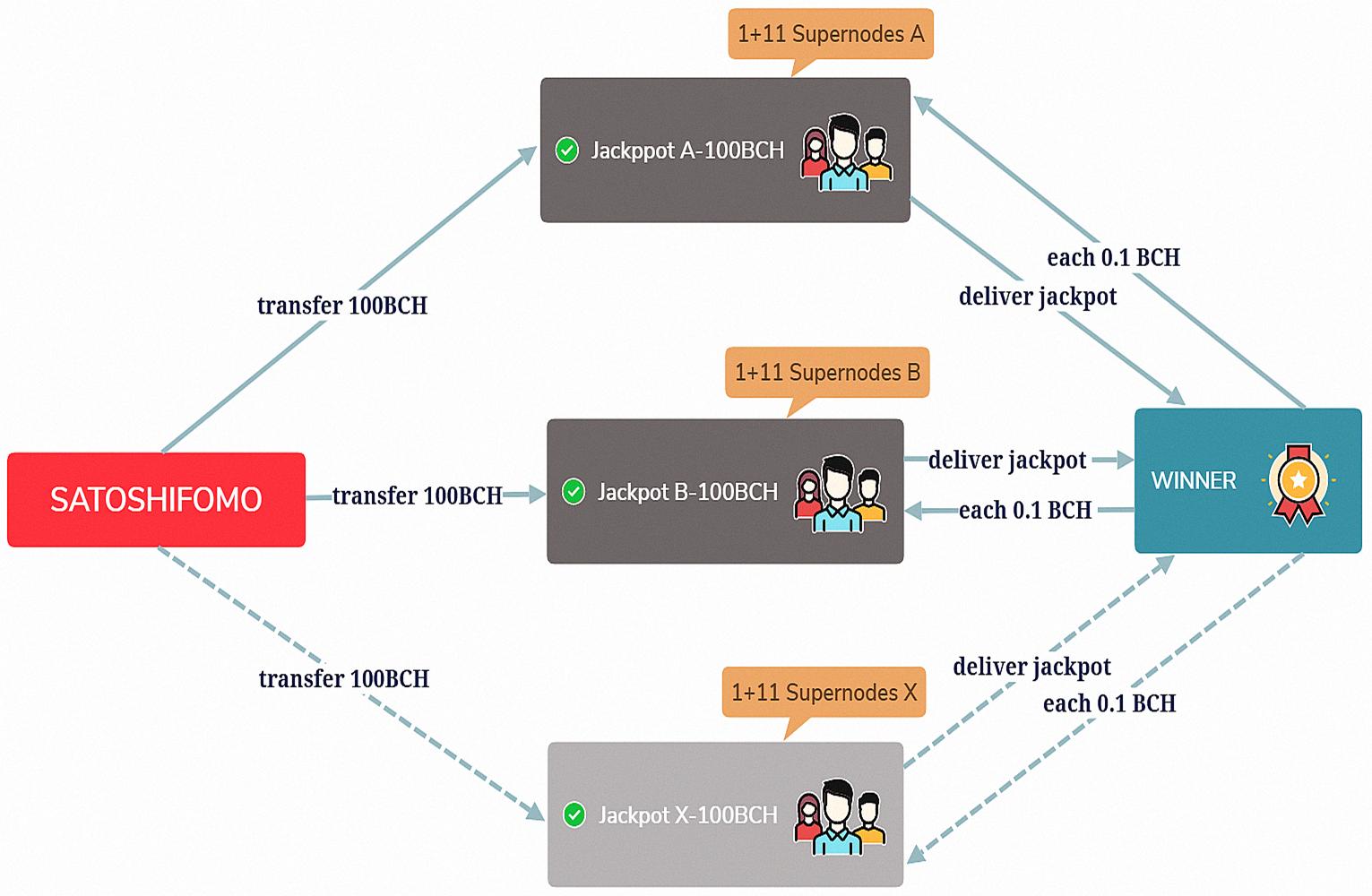 SatoshiFomo, the First Dapp Game Built on the Bitcoin Cash
