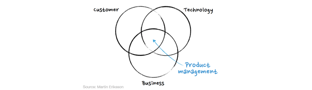 /modern-product-management-techniques-for-todays-saas-business-877f1a4ce108 feature image