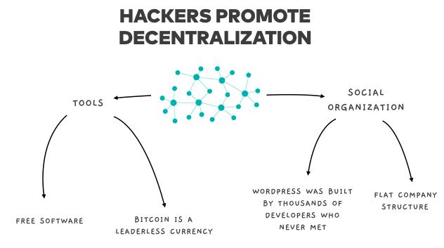 The Secret Hacker Code - By Chris Castiglione