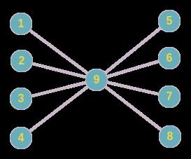 The idea behind MVC a k a MVO - By