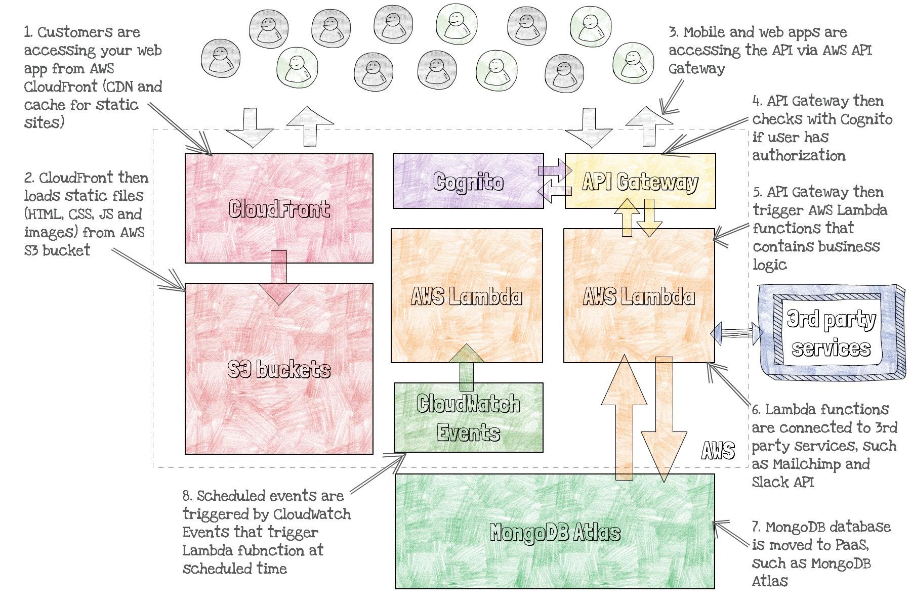 From Express js to AWS Lambda: Migrating existing Node js