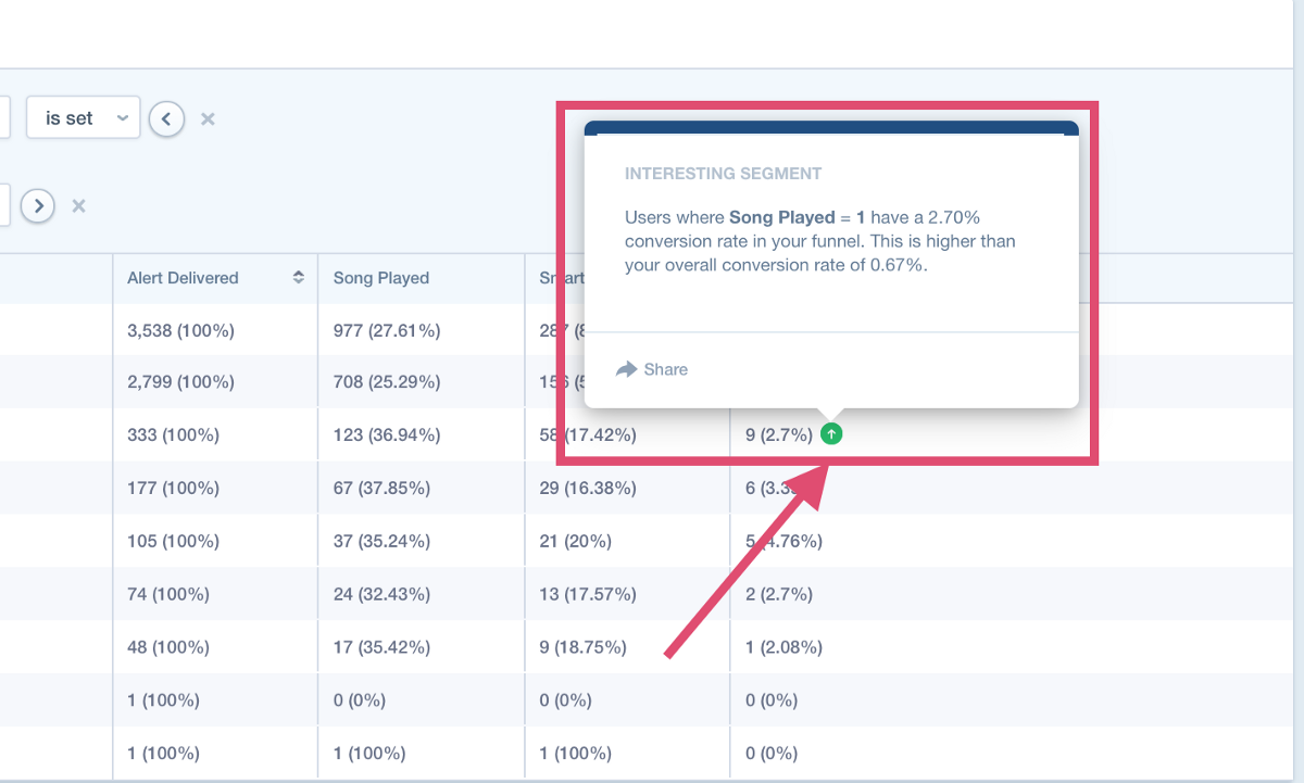 The Best User Behavior Analytics for Your Web or Mobile