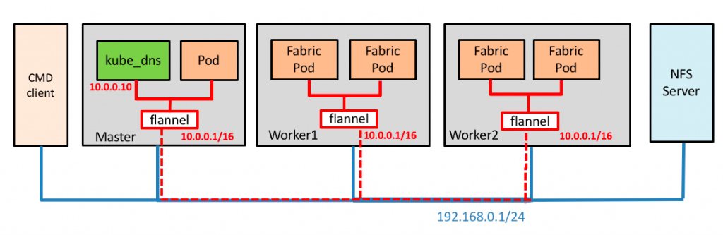 How to Deploy Hyperledger Fabric on Kubernetes (1) - By