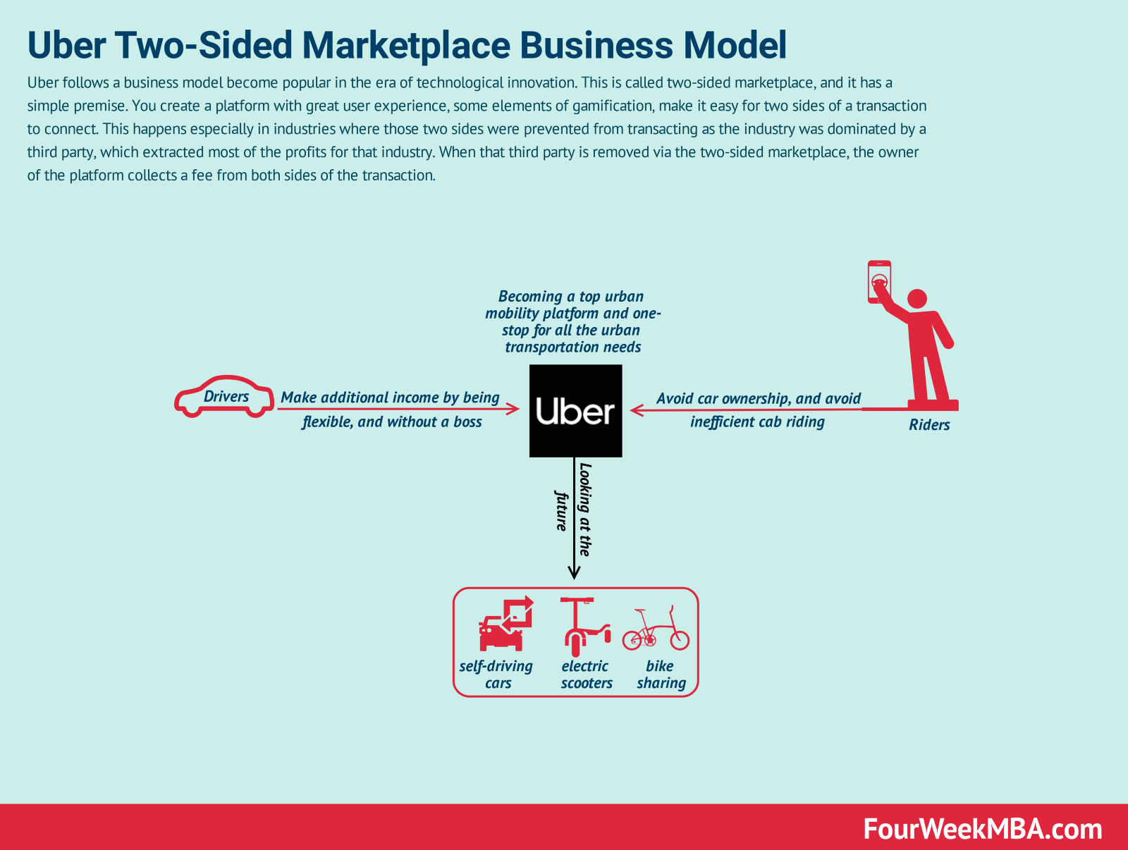 Uber And Lyft's Business Models in Laymen's Terms - By