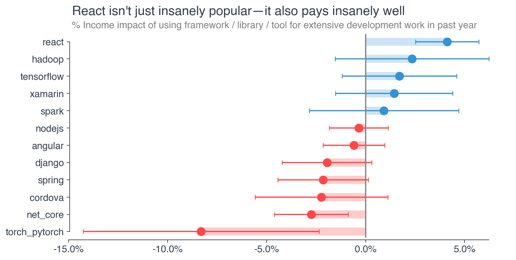 Meet the Highest Paid Software Developer in America: Dev