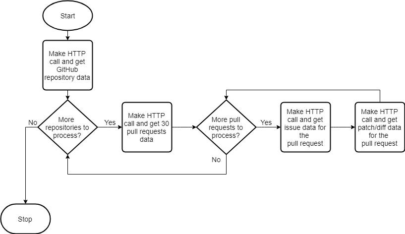 /why-i-felt-the-need-to-use-graphql-b451d16e7369 feature image