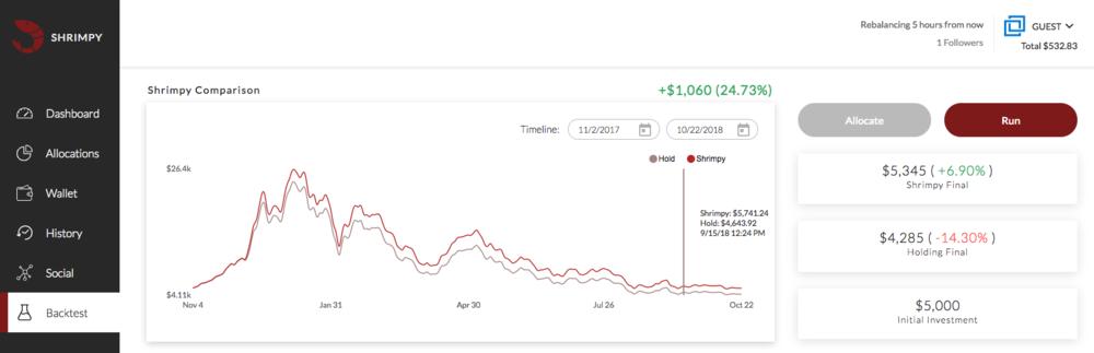 /cryptocurrency-portfolio-rebalancing-bittrex-analysis-b2dd46aa0874 feature image