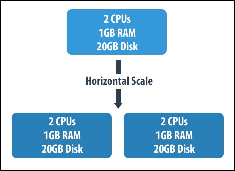Database Scaling : Horizontal and Vertical Scaling - By Nandhini