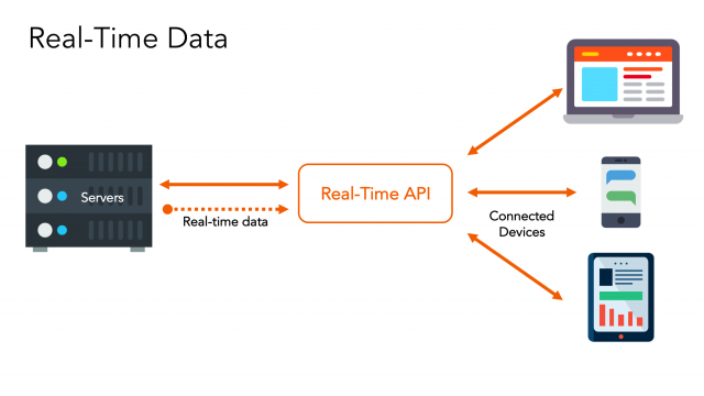 Adding Realtime Data Streaming To Your App - By