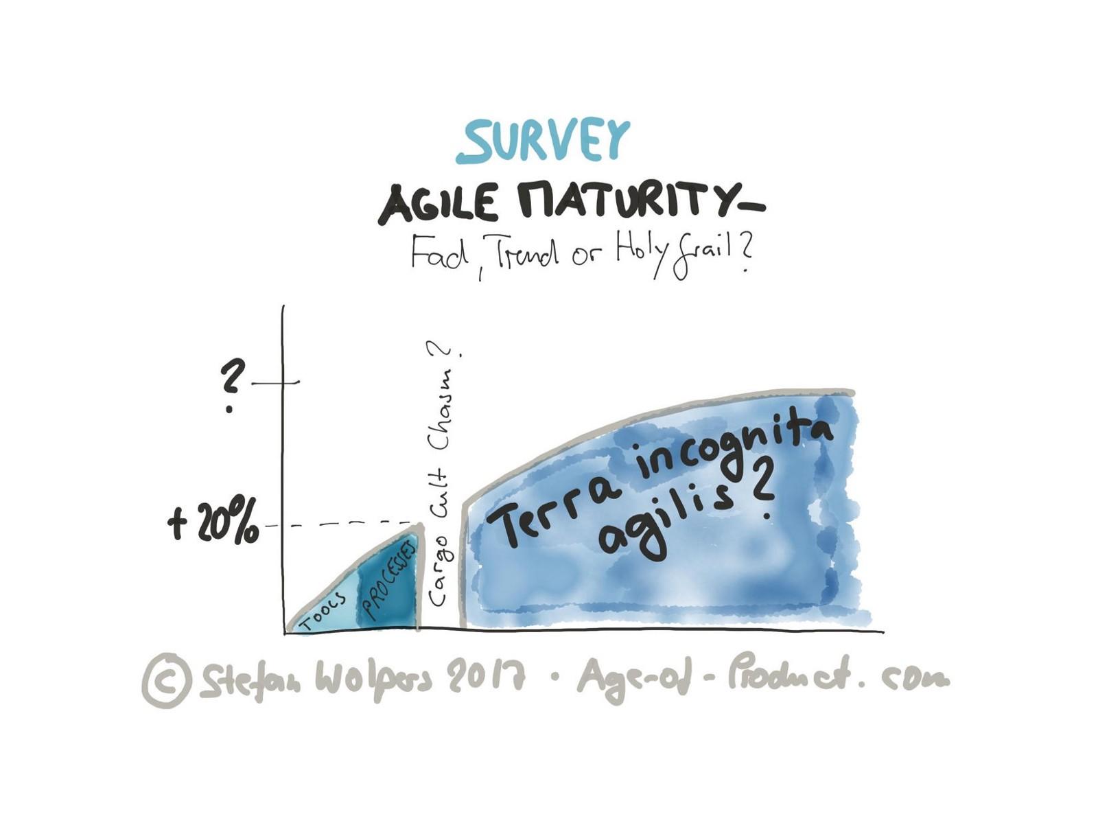 /agile-maturity-survey-595bfb021443 feature image