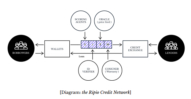 /ripio-token-investment-report-sheds-light-on-viability-a6784a6a74be feature image