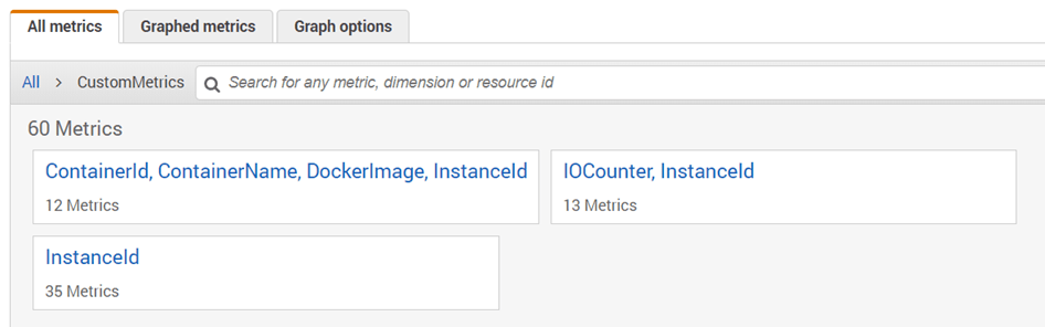 Publish Custom Metrics to AWS CloudWatch - By