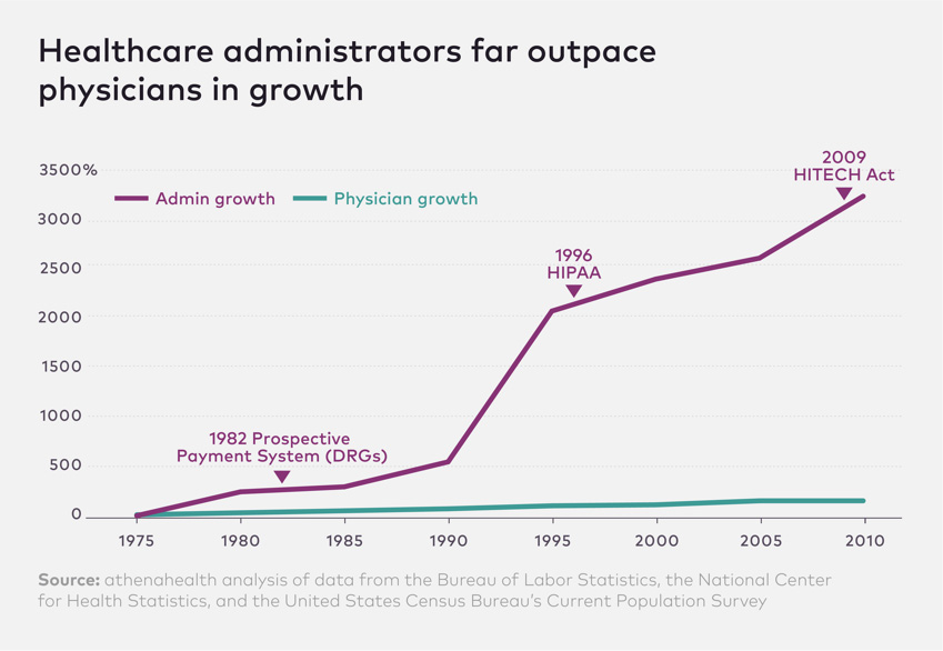 /direct-primary-care-is-the-future-of-health-233ccc04425e feature image