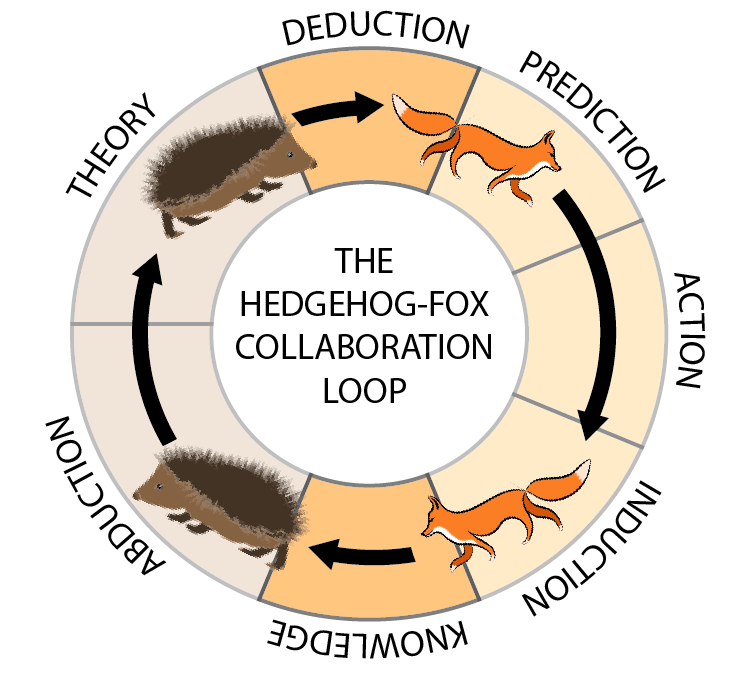 /the-fox-hedgehog-collaboration-loop-87e048ac502 feature image