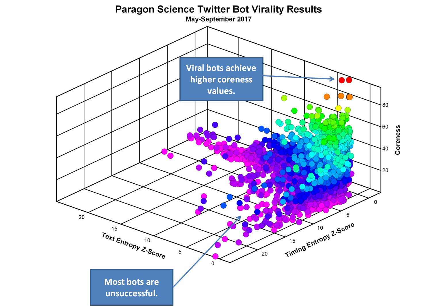 /how-bots-and-cyborgs-spread-misinformation-a-data-scientist-finds-72-000-000-tweets-by-5-000-fa6f28ba0649 feature image