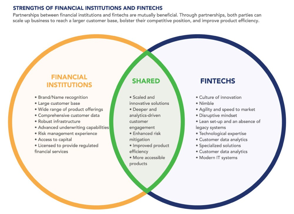 How to Start a FinTech Company - By