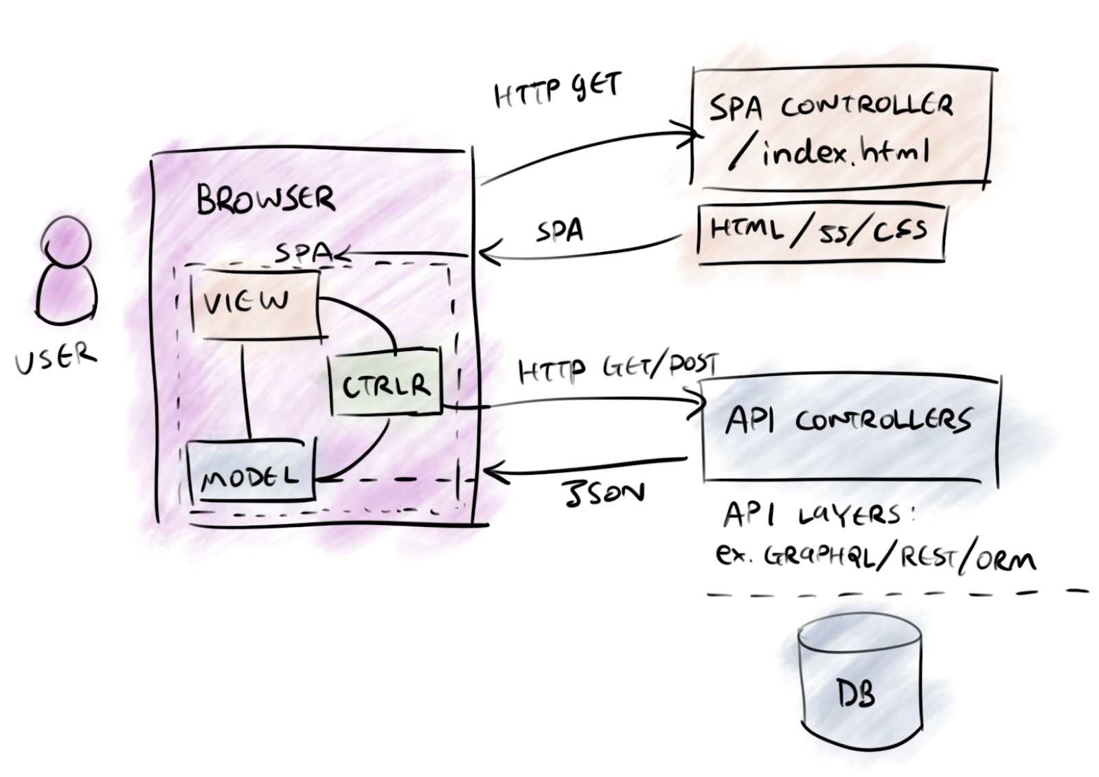 From MVC to Modern Web Frameworks - By
