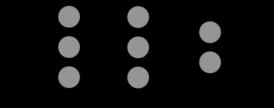 MultiLayer Neural Network - Source: technobium.com