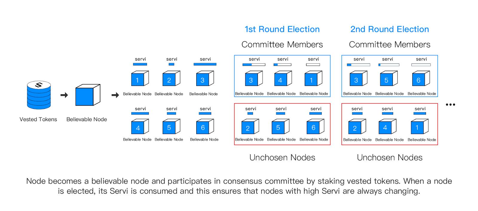 /iost-building-a-better-blockchain-d9d934c81c8d feature image