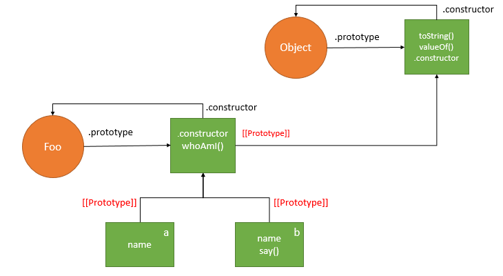 Javascript inheritance behind the scene __proto__