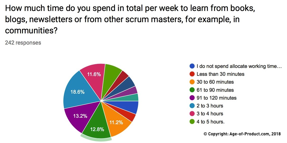 Yo Scrum Master, whatchadoin all day? (Survey Results) - By